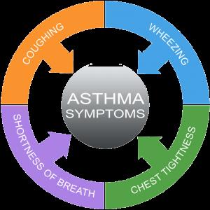 asthma attack symptoms